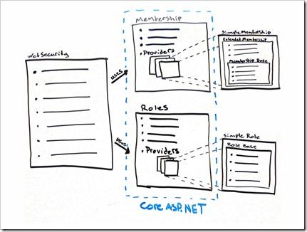 Using SimpleMembership With ASP NET WebPages - Matthew M  Osborn